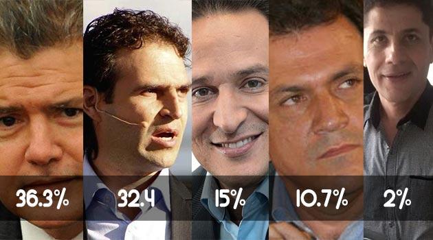 Éstos fueron los resultados de la última encuesta de intención de voto para la Alcaldía de Medellín.