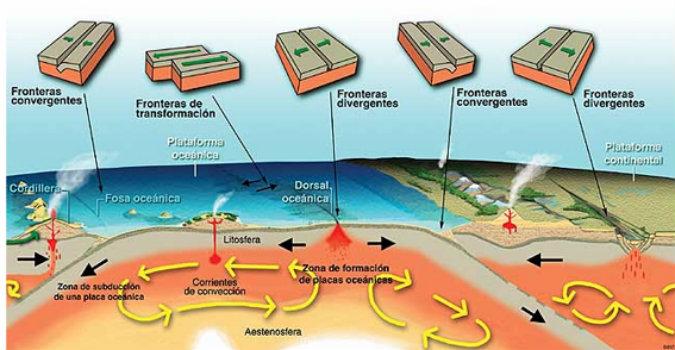El Cinturón Circumpacífico, es una zona que abarca varios continentes inmersos en las costas del océano pacífico, en la cual se concentran las zonas de hundimiento de placas más relevantes en la tierra. Foto: CORTESÍA